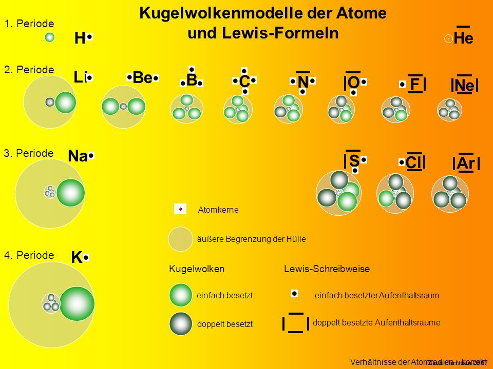 Kugelwolkenmodelle der Atome