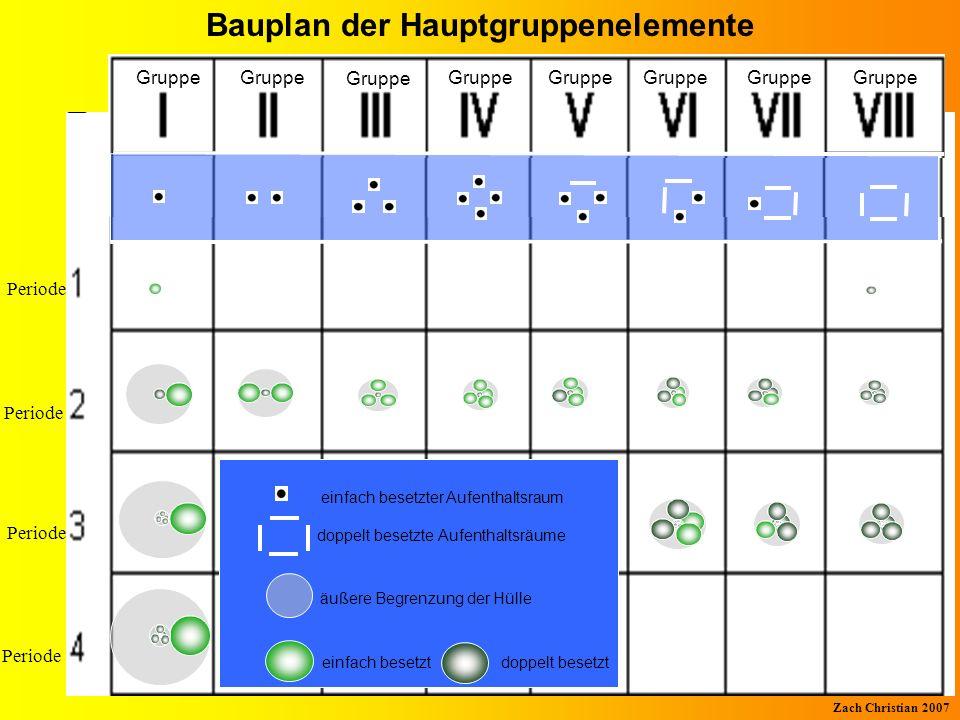 Bauplan der Hauptgruppenelemente