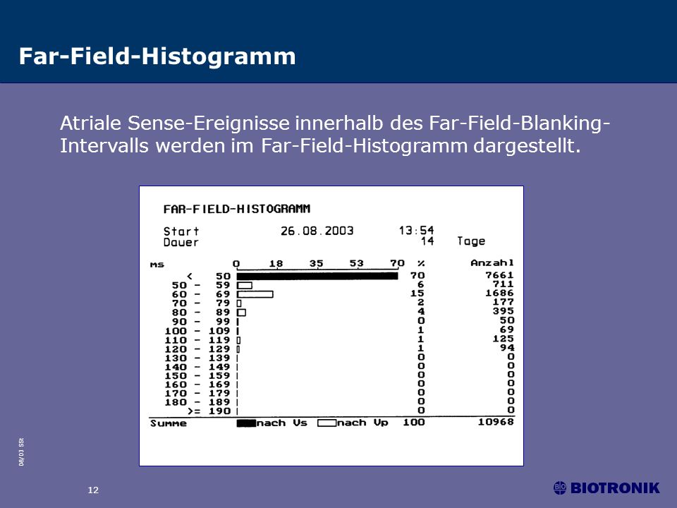 Far-Field-Histogramm