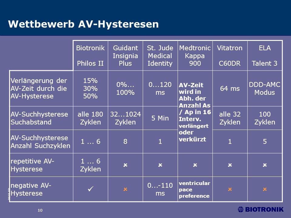 Wettbewerb AV-Hysteresen