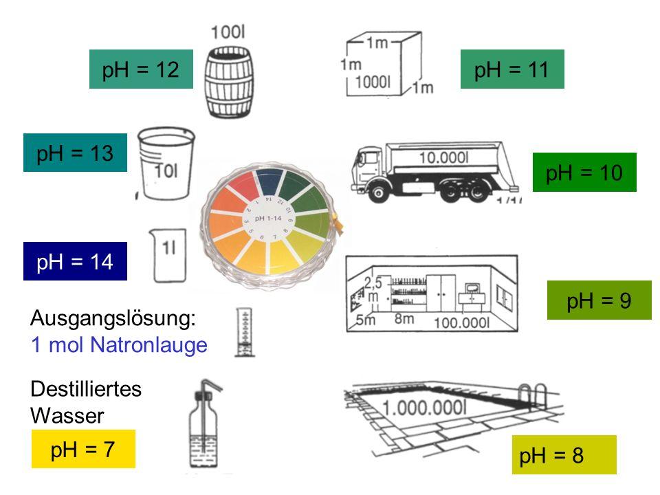 pH = 12 pH = 11 pH = 13 pH = 10 pH = 14 pH = 9 Ausgangslösung: