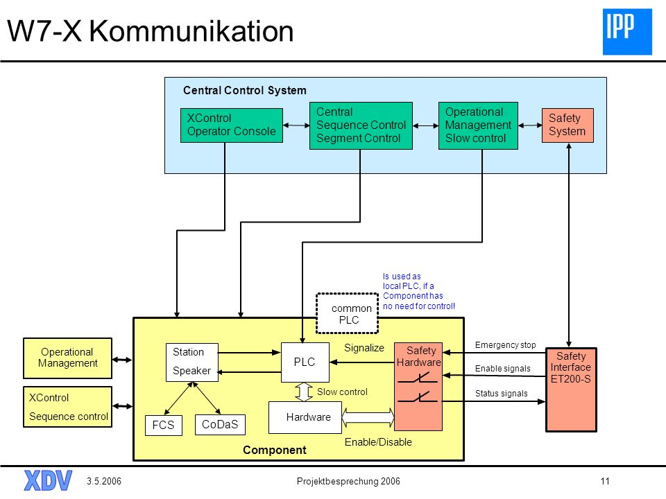 W7-X Kommunikation Component Central Control System Central