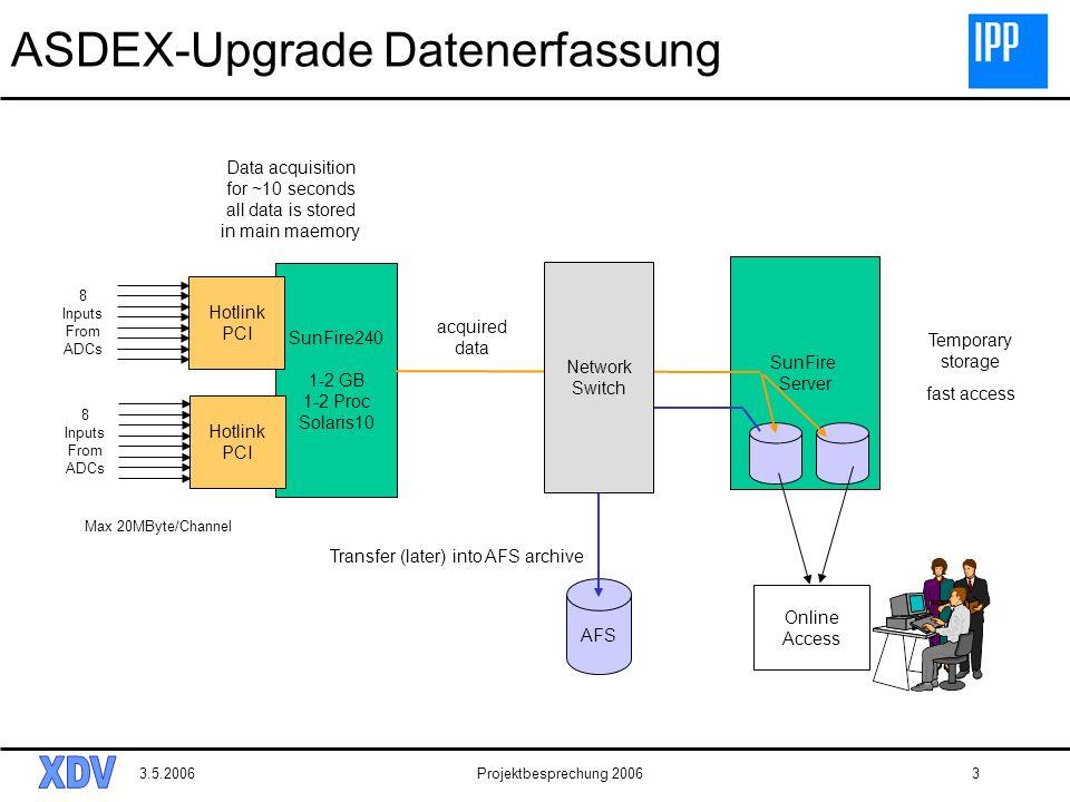 ASDEX-Upgrade Datenerfassung