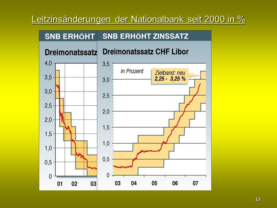 Leitzinsänderungen der Nationalbank seit 2000 in %