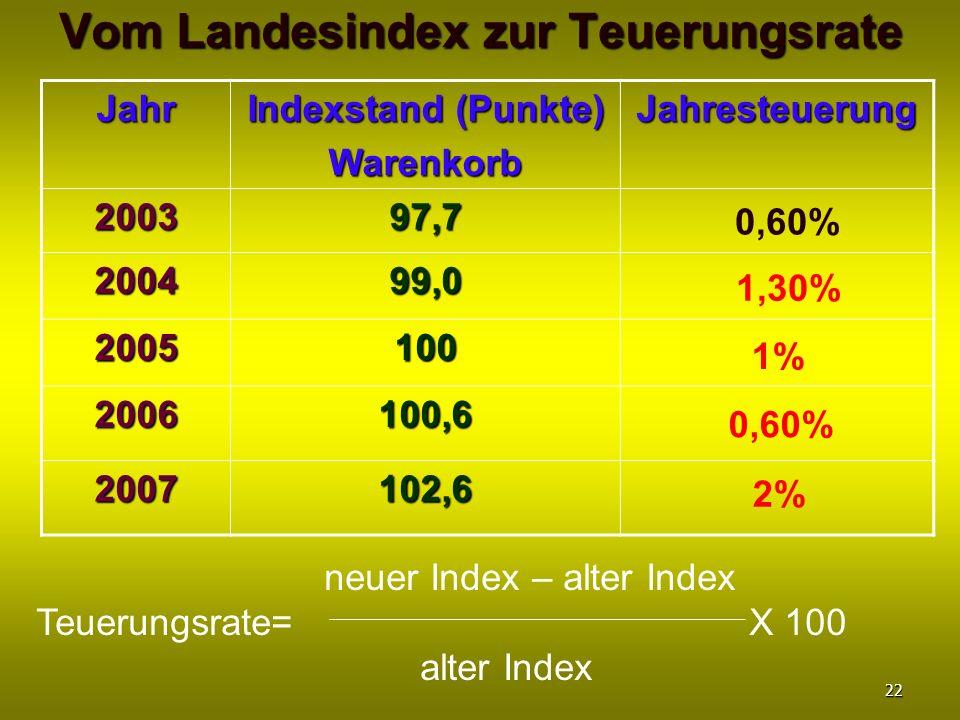 Vom Landesindex zur Teuerungsrate