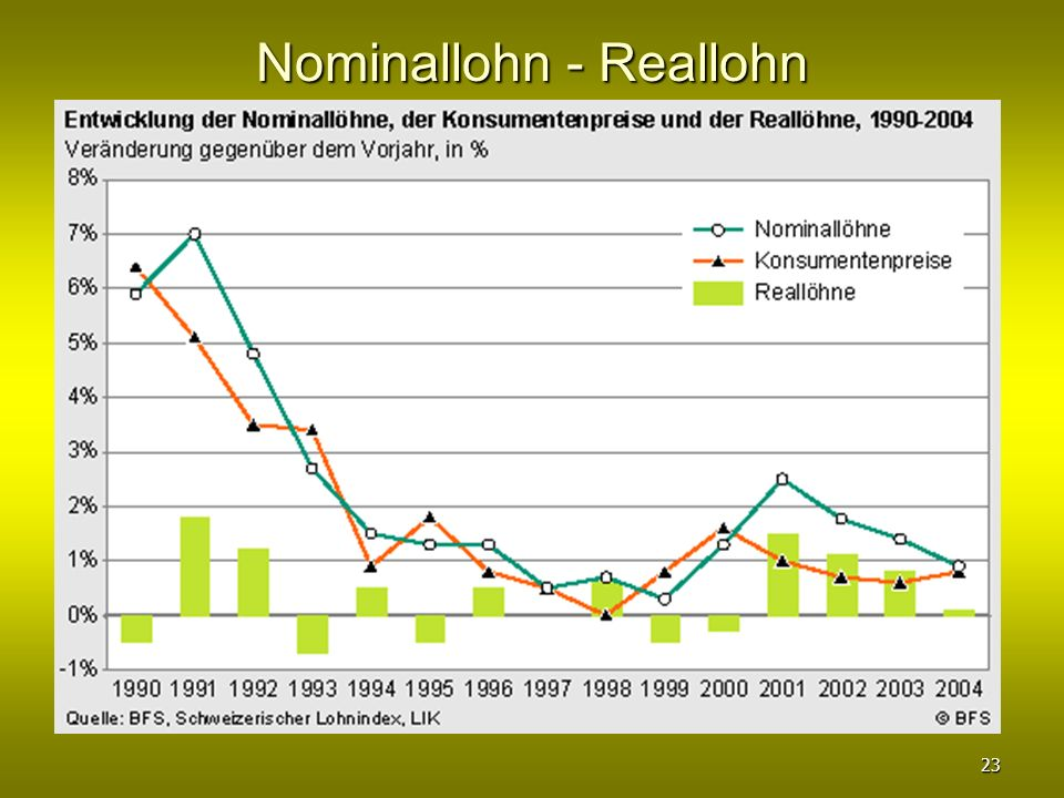 Nominallohn - Reallohn