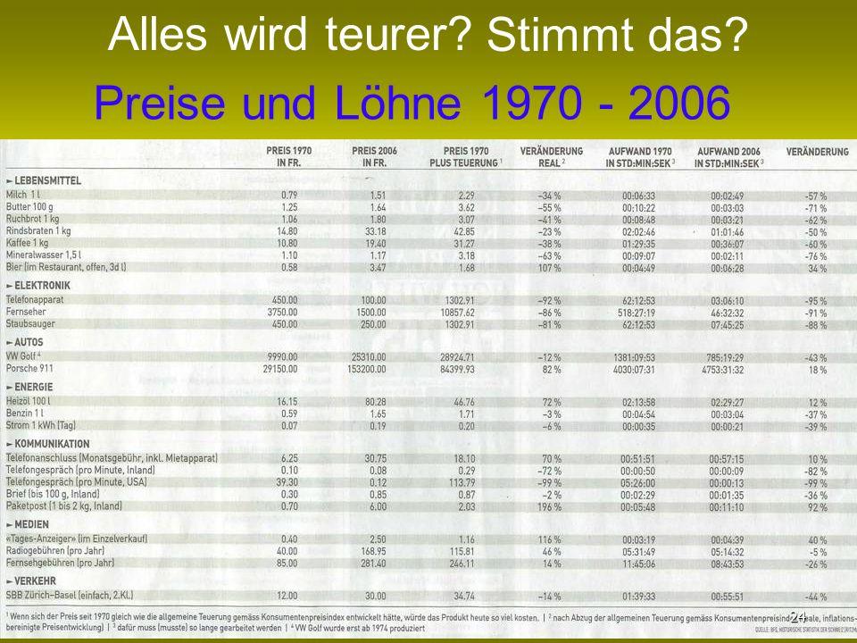Alles wird teurer Stimmt das Preise und Löhne 1970 - 2006