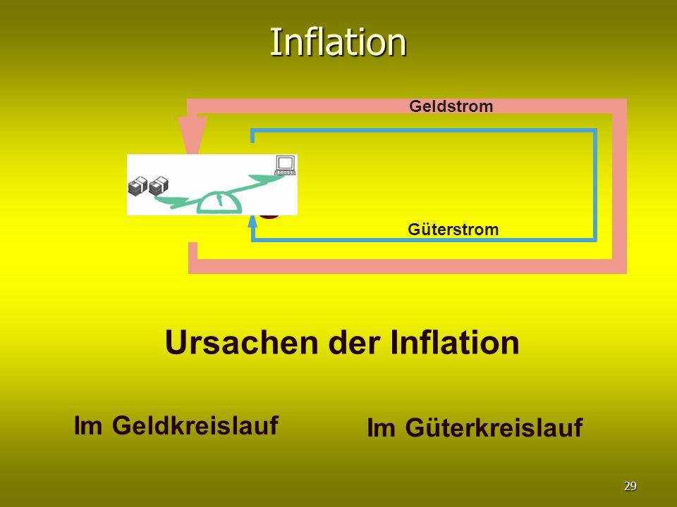 Inflation Ursachen der Inflation Im Geldkreislauf Im Güterkreislauf