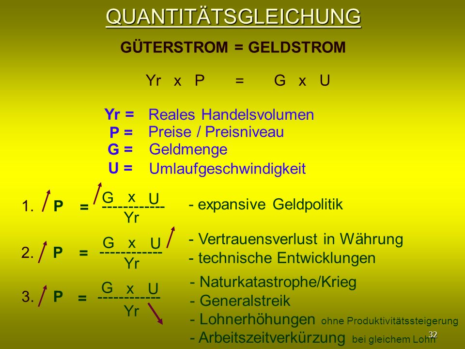 QUANTITÄTSGLEICHUNG GÜTERSTROM = GELDSTROM Yr x P = G x U Yr =