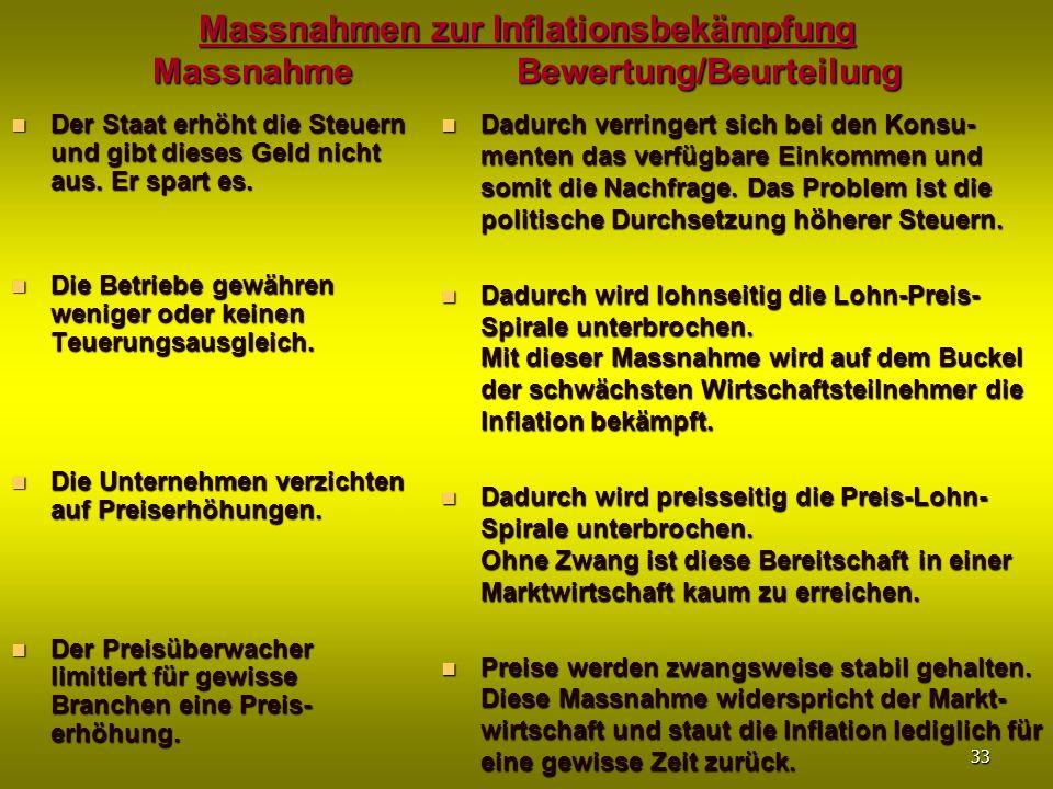 Massnahmen zur Inflationsbekämpfung Massnahme Bewertung/Beurteilung