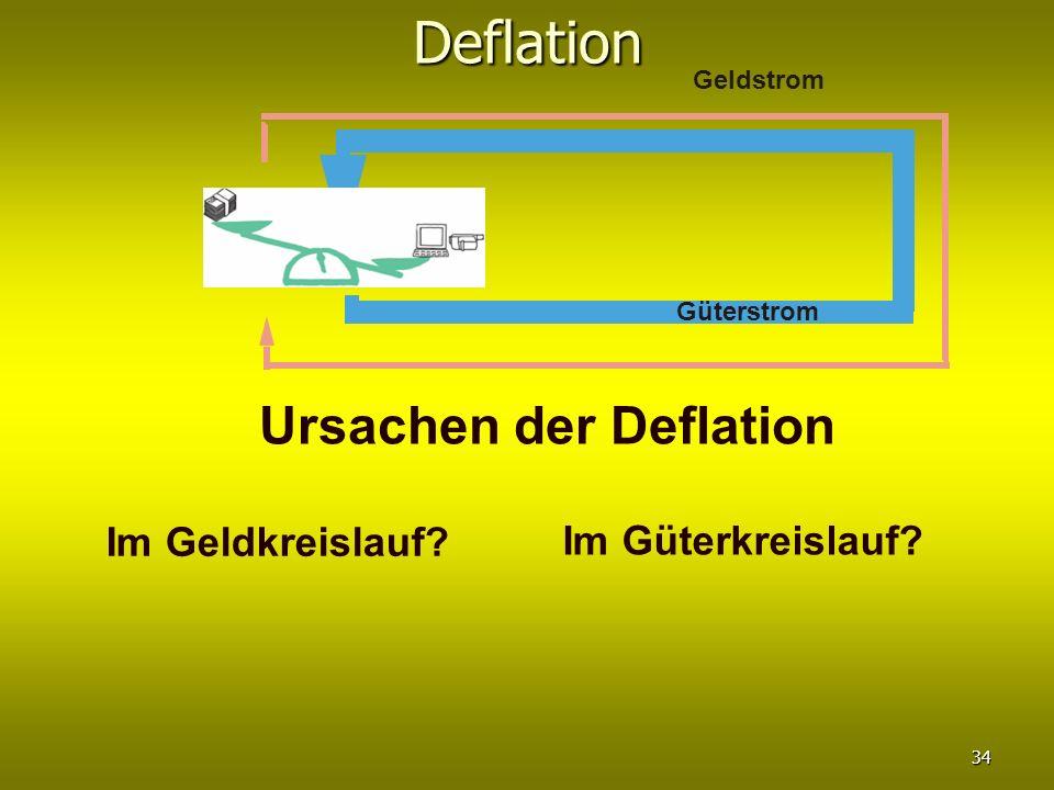 Deflation Ursachen der Deflation Im Geldkreislauf Im Güterkreislauf