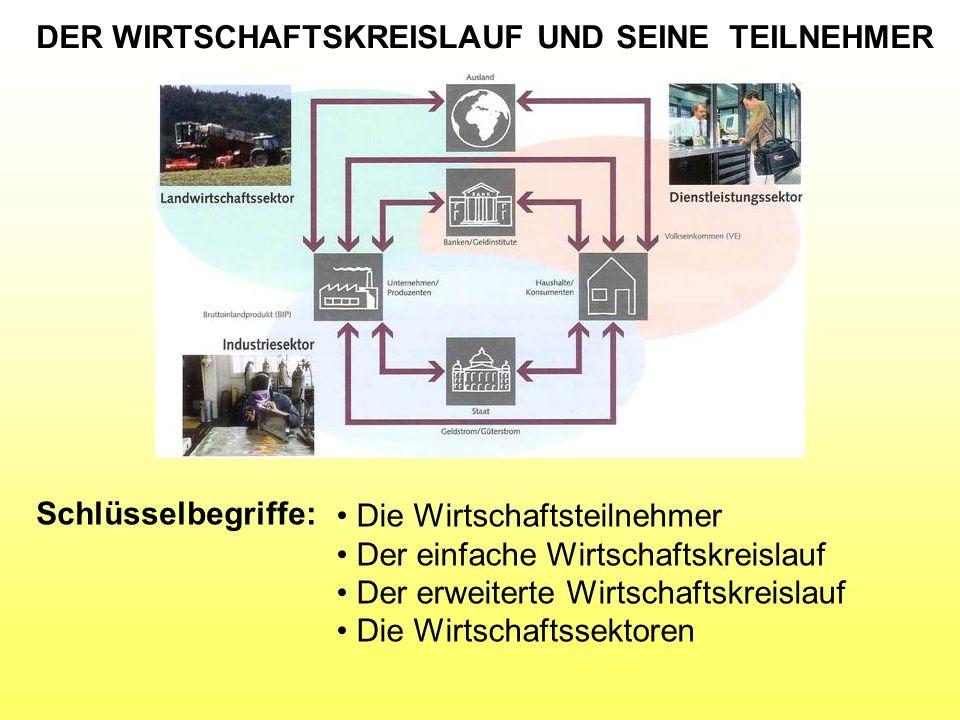 DER WIRTSCHAFTSKREISLAUF UND SEINE TEILNEHMER
