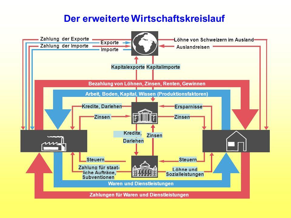 Der erweiterte Wirtschaftskreislauf