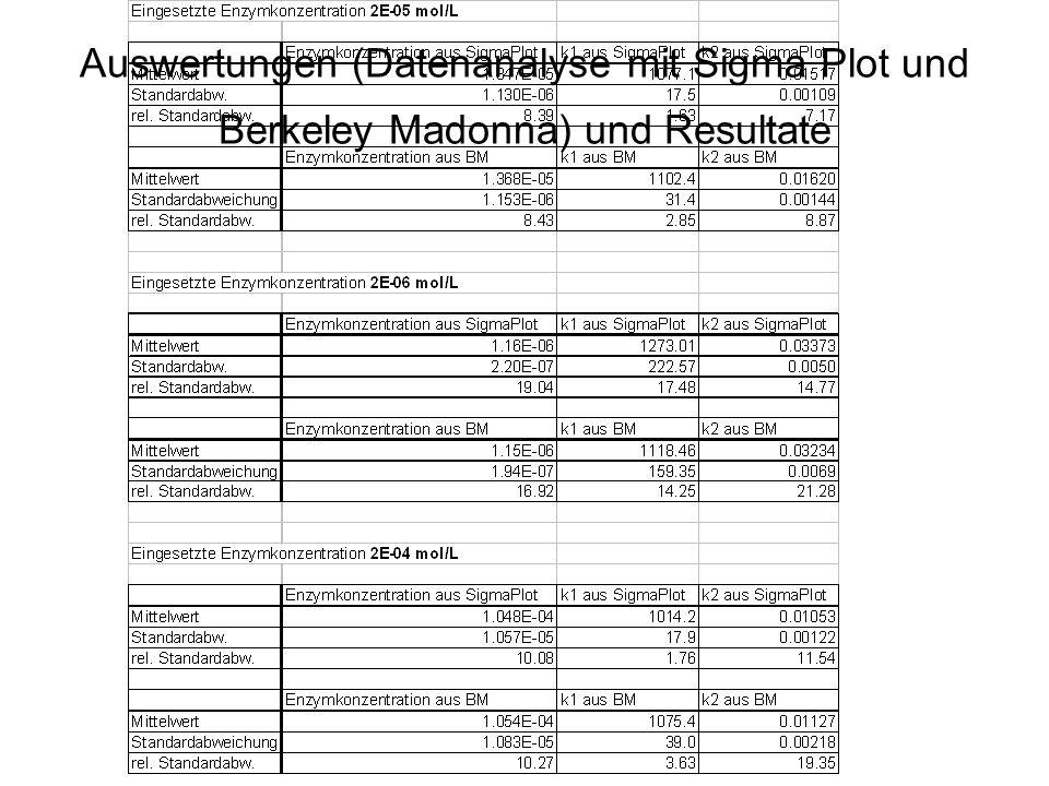 Auswertungen (Datenanalyse mit Sigma Plot und Berkeley Madonna) und Resultate