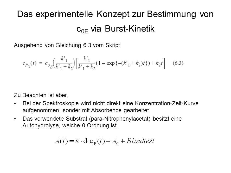 Das experimentelle Konzept zur Bestimmung von c0E via Burst-Kinetik