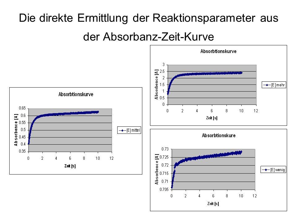 Die direkte Ermittlung der Reaktionsparameter aus der Absorbanz-Zeit-Kurve