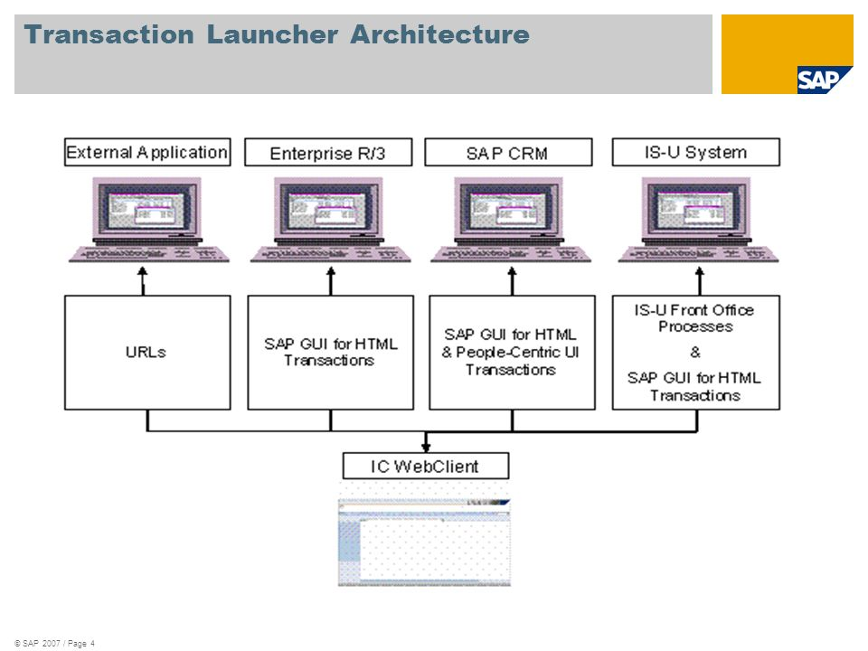 Transaction Launcher Architecture