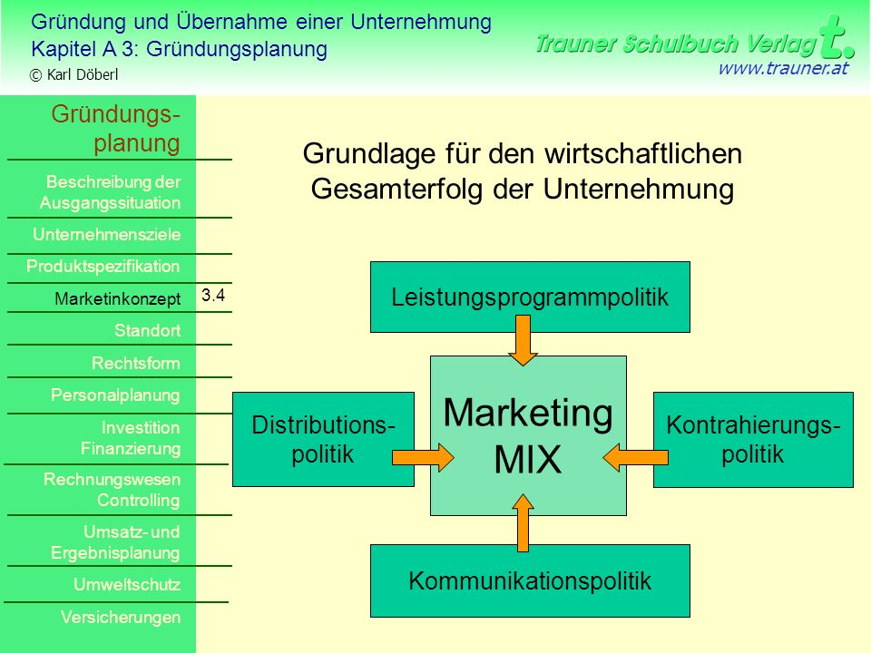 Marketing MIX Grundlage für den wirtschaftlichen