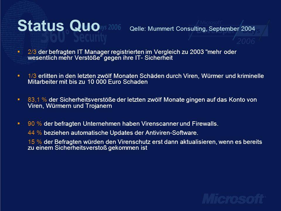 Status Quo Qelle: Mummert Consulting, September 2004