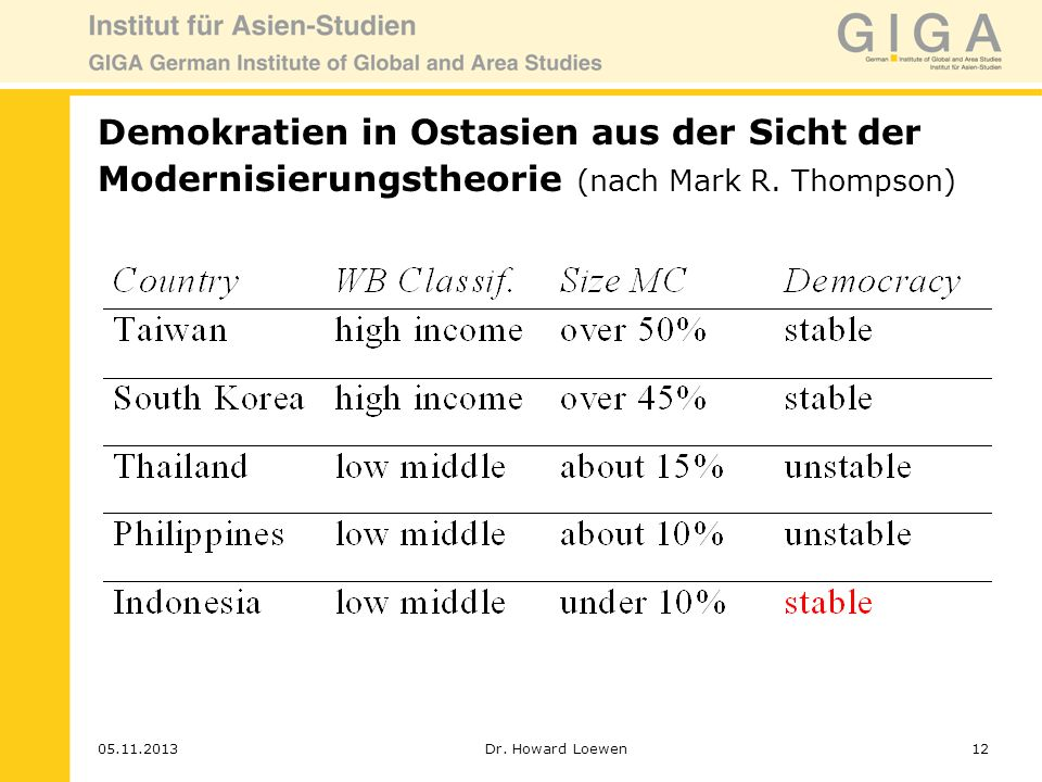 Demokratien in Ostasien aus der Sicht der Modernisierungstheorie (nach Mark R. Thompson)