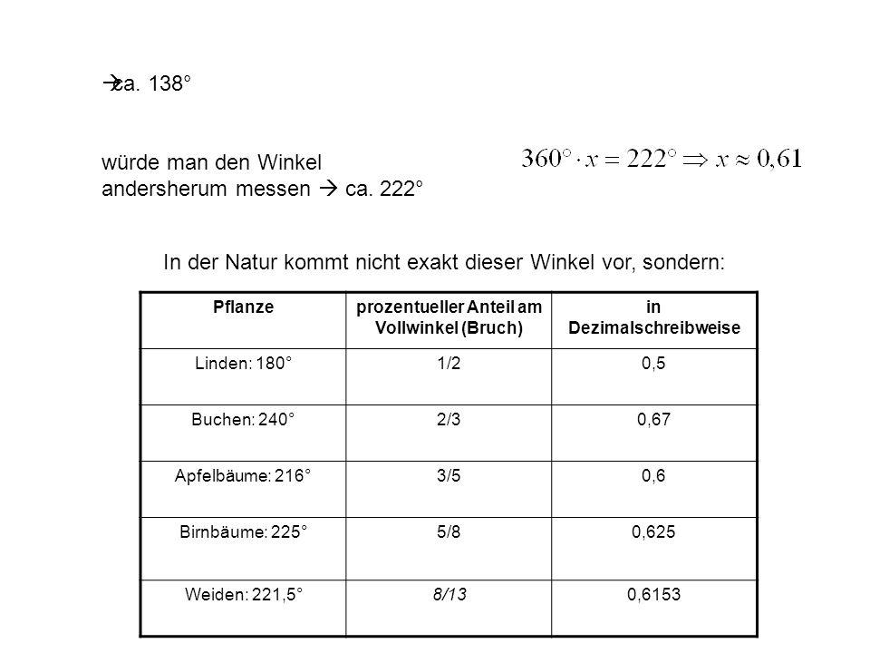 prozentueller Anteil am Vollwinkel (Bruch) in Dezimalschreibweise
