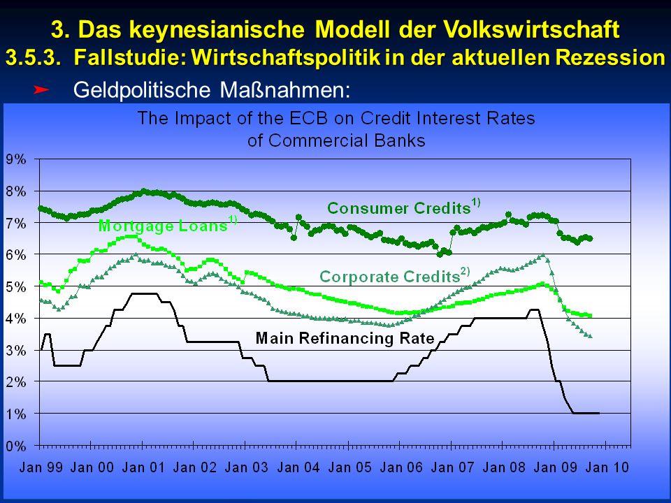 3. Das keynesianische Modell der Volkswirtschaft 3. 5. 3