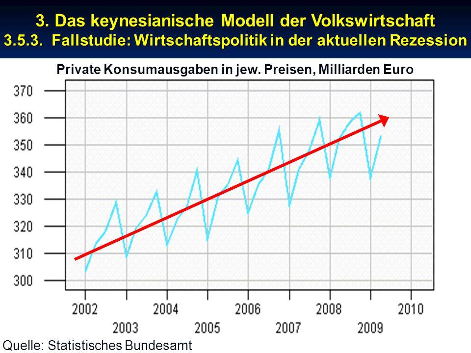 Private Konsumausgaben in jew. Preisen, Milliarden Euro