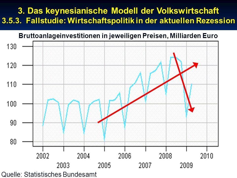 Bruttoanlageinvestitionen in jeweiligen Preisen, Milliarden Euro