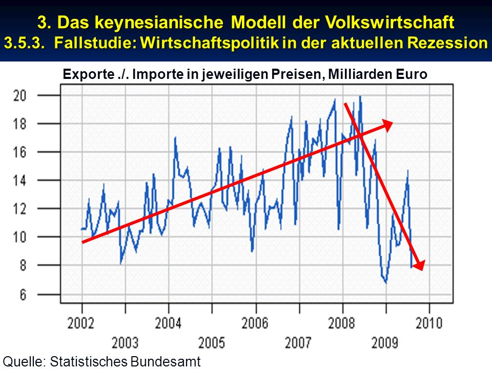 Exporte ./. Importe in jeweiligen Preisen, Milliarden Euro
