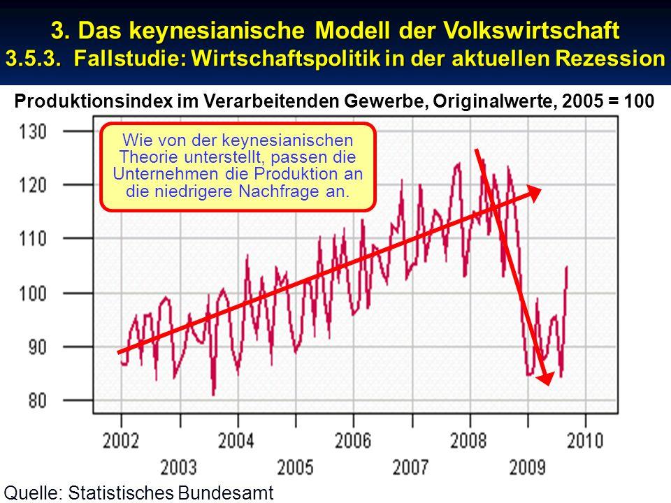 Produktionsindex im Verarbeitenden Gewerbe, Originalwerte, 2005 = 100