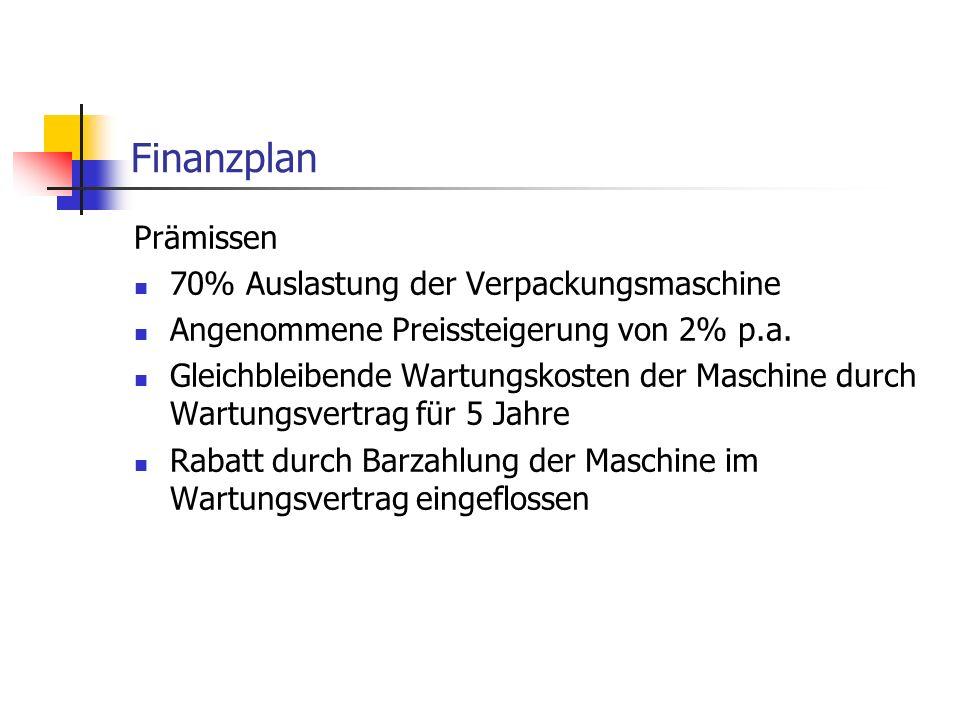 Finanzplan Prämissen 70% Auslastung der Verpackungsmaschine