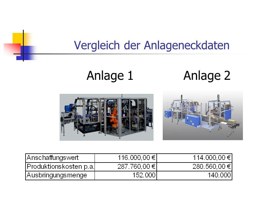 Vergleich der Anlageneckdaten