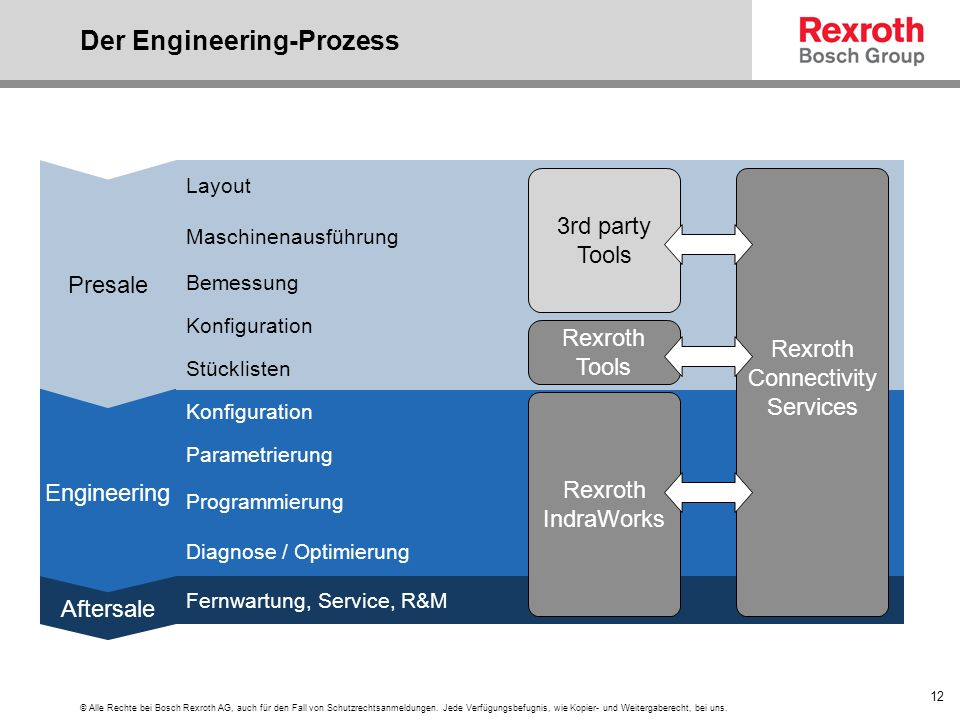 Der Engineering-Prozess