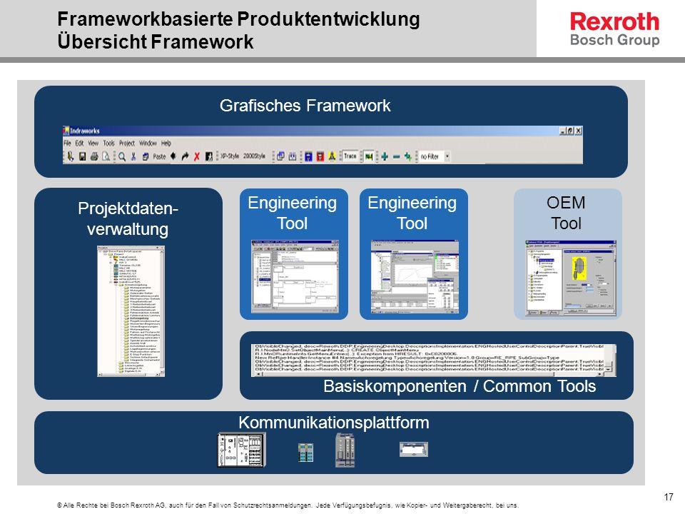 Frameworkbasierte Produktentwicklung Übersicht Framework