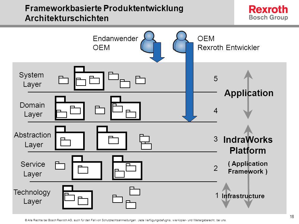 Frameworkbasierte Produktentwicklung Architekturschichten