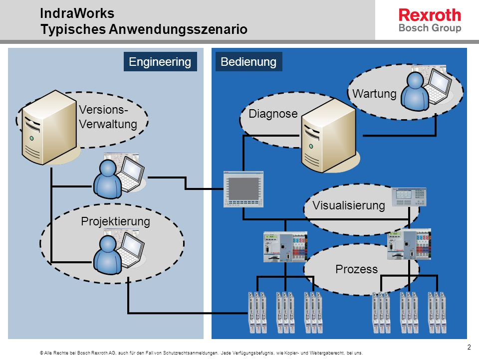 IndraWorks Typisches Anwendungsszenario