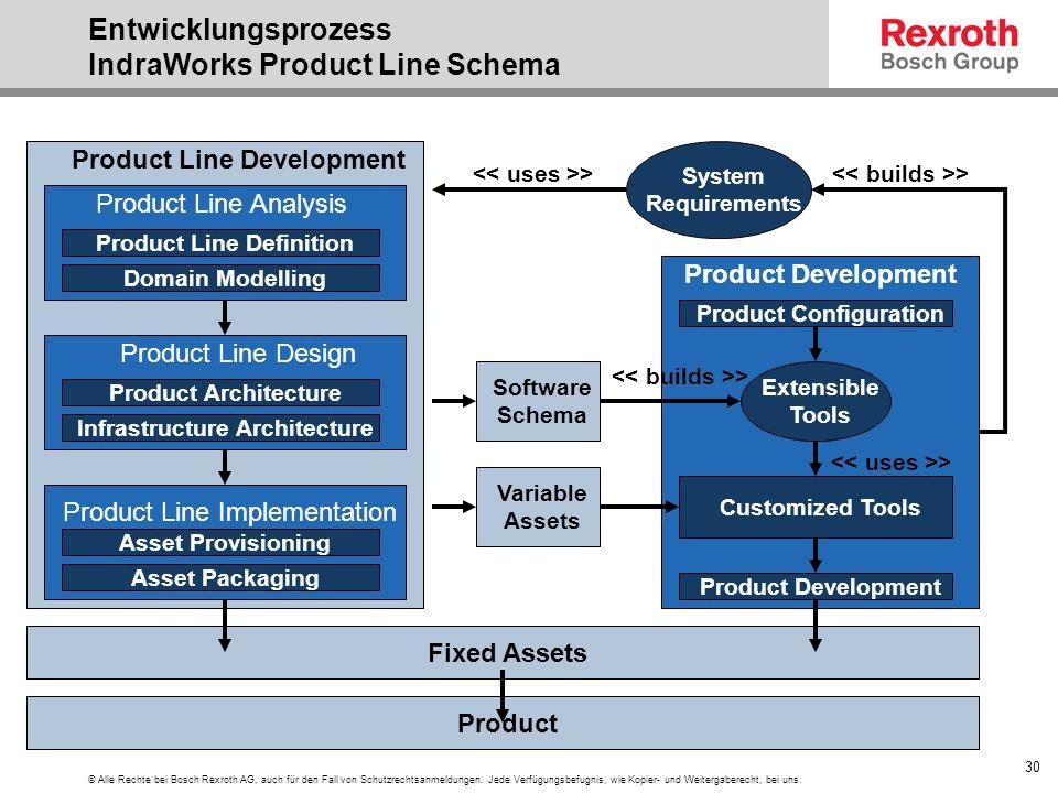 Entwicklungsprozess IndraWorks Product Line Schema