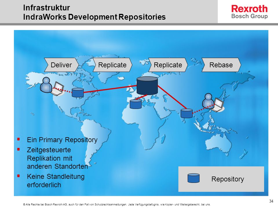 Infrastruktur IndraWorks Development Repositories