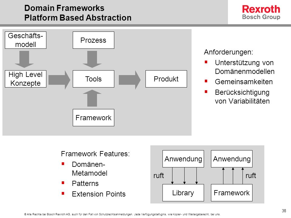 Domain Frameworks Platform Based Abstraction