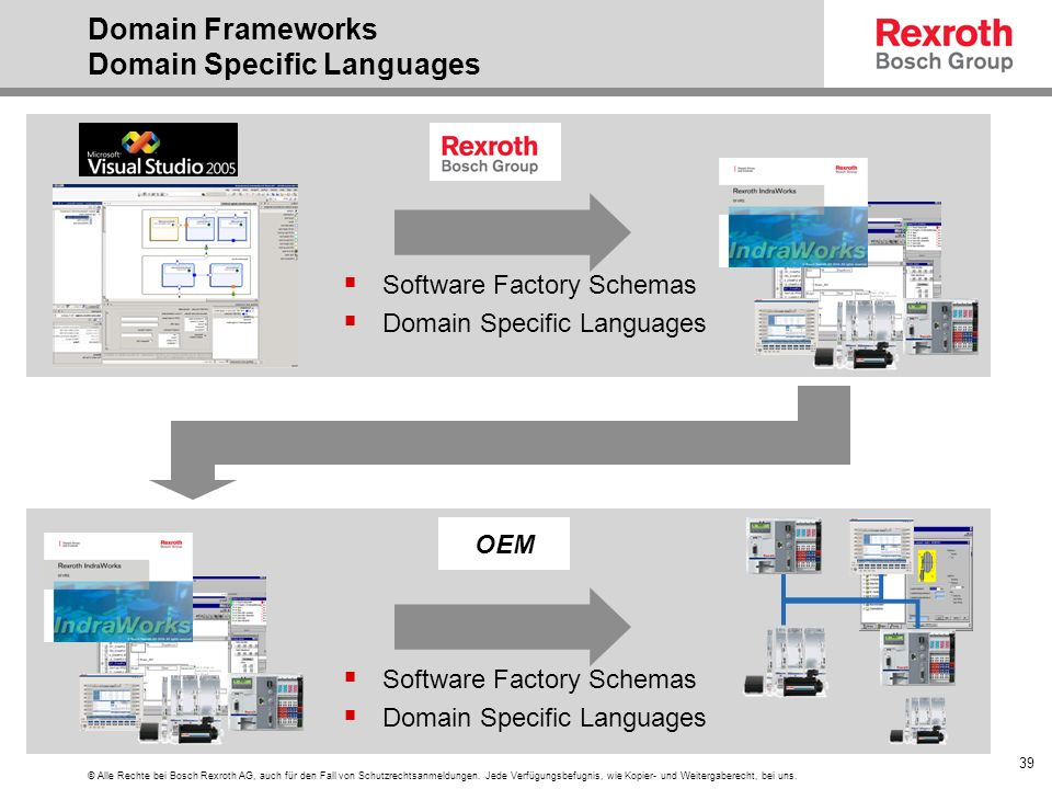 Domain Frameworks Domain Specific Languages