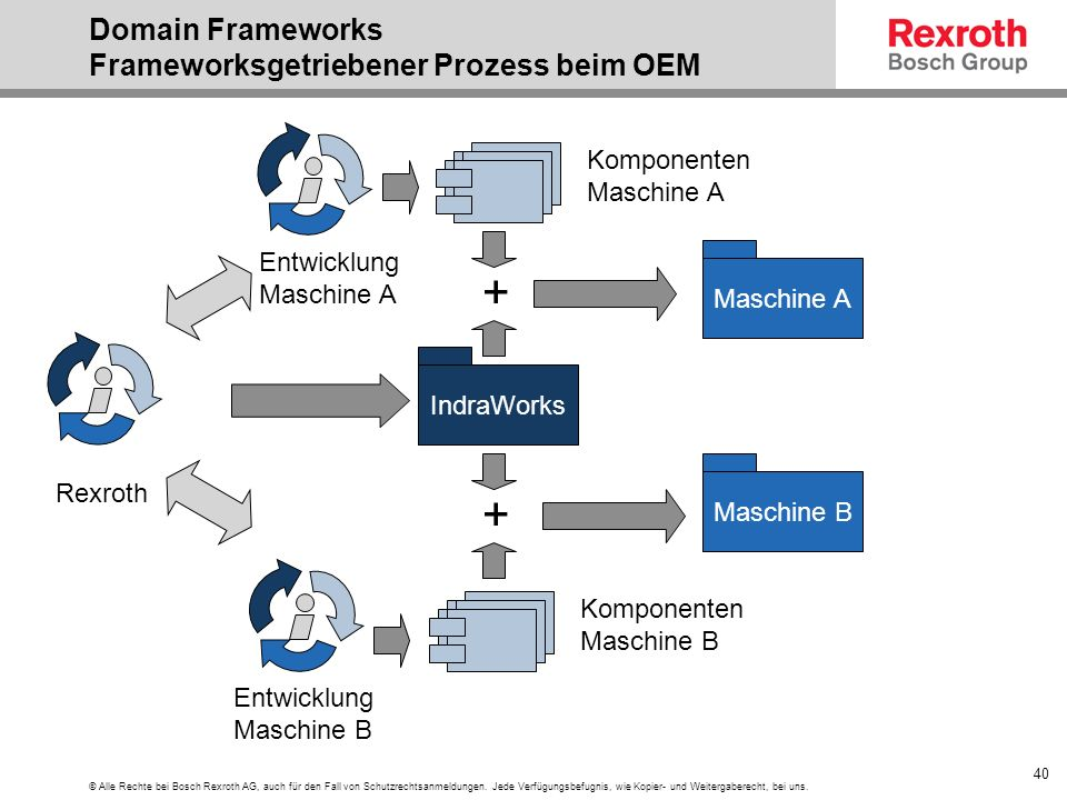 Domain Frameworks Frameworksgetriebener Prozess beim OEM