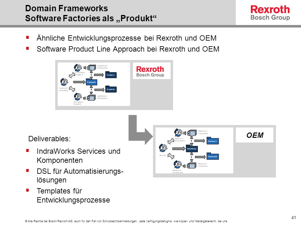 "Domain Frameworks Software Factories als ""Produkt"