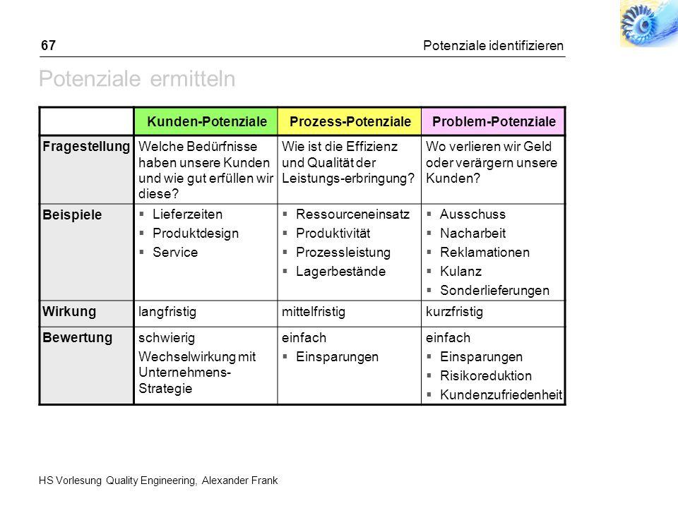 Erfolgsfaktoren für Six Sigma-Projekte