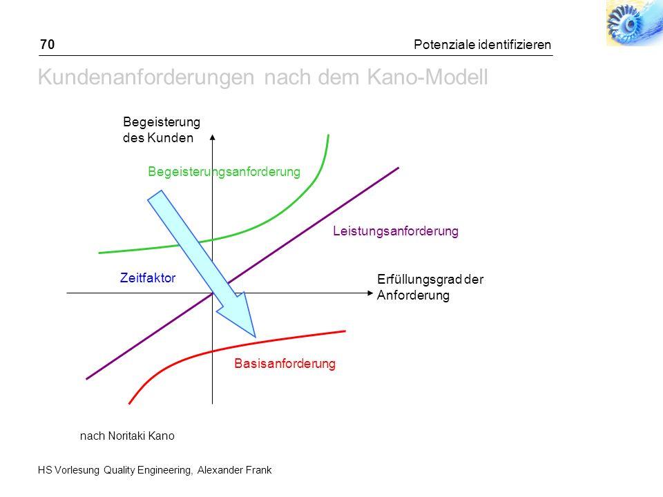 Potenzial-Analyse Ziele & Strategie Abgleich mit Ist-Zustand Kunden