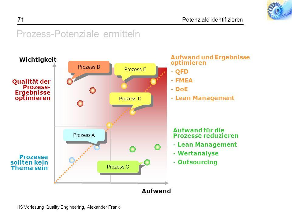 Potenziale ermitteln Potenziale identifizieren Kunden-Potenziale