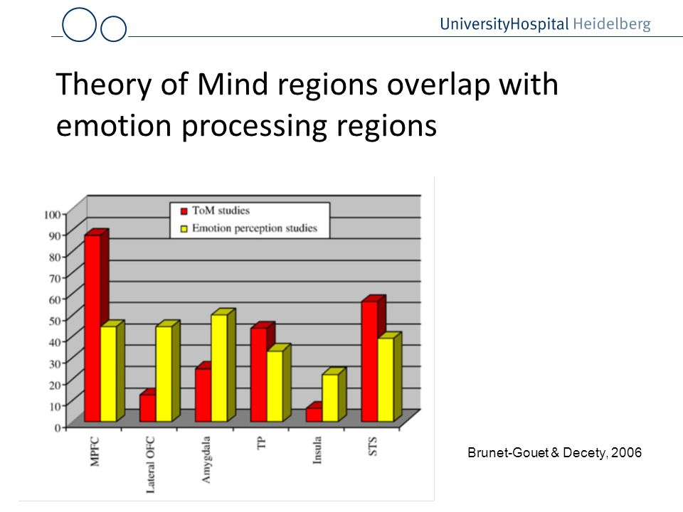 Theory of Mind regions overlap with emotion processing regions