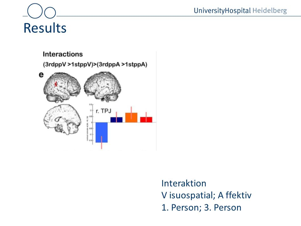 Results Interaktion V isuospatial; A ffektiv 1. Person; 3. Person