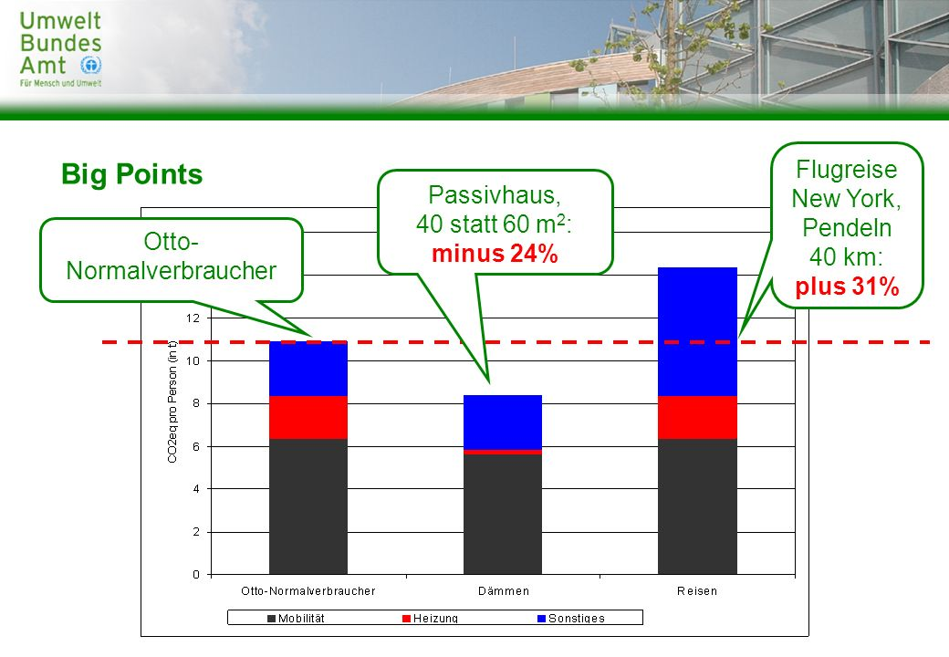 Big Points Flugreise New York, Passivhaus, 40 statt 60 m2: minus 24%