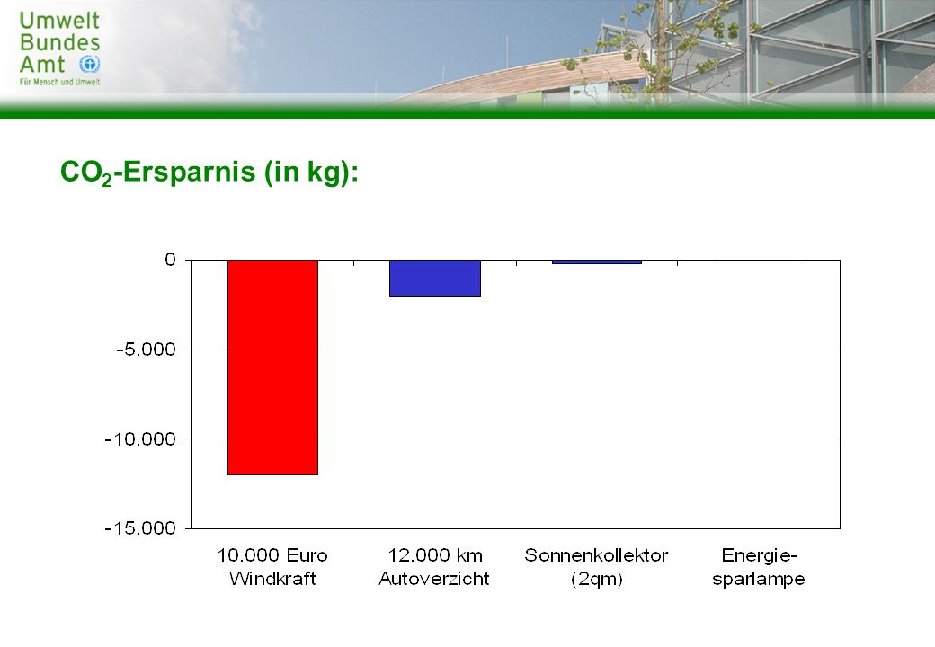 CO2-Ersparnis (in kg):