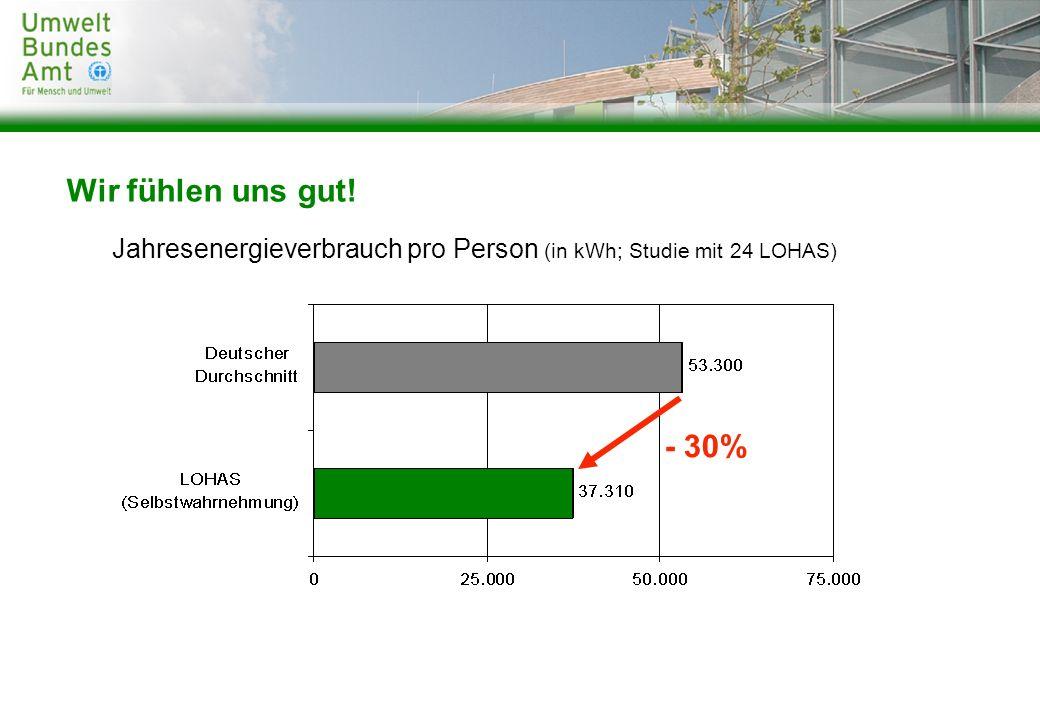 Wir fühlen uns gut! Jahresenergieverbrauch pro Person (in kWh; Studie mit 24 LOHAS) - 30%